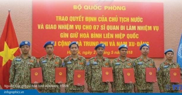 Đồ hoạ: Đóng góp của Việt Nam cho lực lượng gìn giữ hòa bình Liên hợp quốc