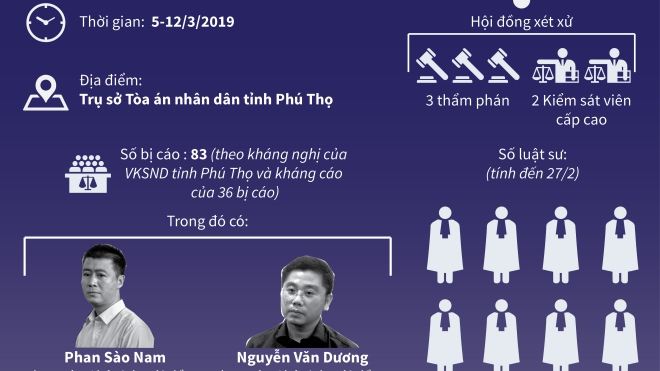 Ngày 5/3, sẽ xét xử phúc thẩm vụ đánh bạc nghìn tỷ ở Phú Thọ