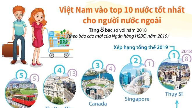 Việt Nam vào top 10 nước tốt nhất cho người nước ngoài