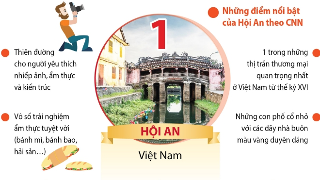 Hội An đứng đầu trong Top các thành phố đẹp nhất châu Á