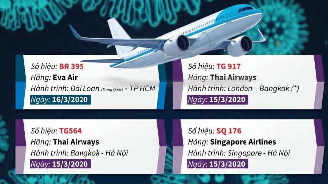 Hành khách của 14 chuyến bay cần liên hệ ngay với cơ quan y tế