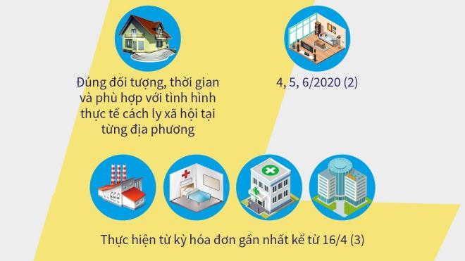Khách hàng nào được giảm giá điện, giảm tiền điện do dịch Covid-19