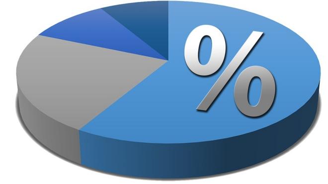Chữ và nghĩa: 'Điểm phần trăm' là điểm gì vậy?