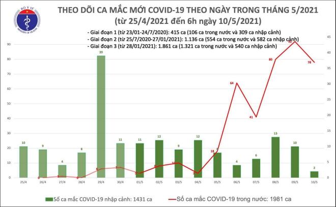 Tình hình dịch Covid-19, Số ca mắc Covid-19 hôm nay, Dịch covid-19 mới nhất, dịch Covid-19 hôm nay, Covid-19 hôm nay, Covid-19 mới nhất, Số ca mắc Covid 19 hôm nay, Covid