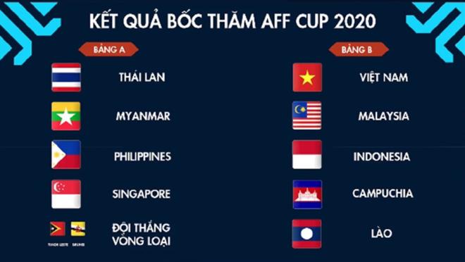 Tuyển Việt Nam tái ngộ Malaysia, hẹn gặp Thái Lan ở chung kết AFF Cup 2020