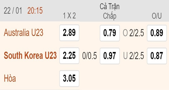 kèo nhà cái, keo nha cai, VTV6, truc tiep bong da hôm nay, soi kèo U23 châu Á 2020, kèo bóng đá, U23 Australia vs U23 Hàn Quốc, U23 Australia đấu với U23 Hàn Quốc, VTV6