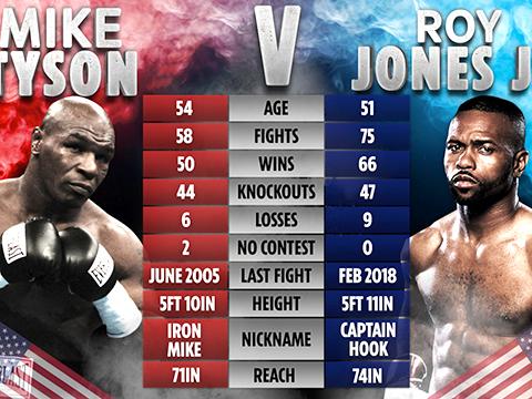 Mike Tyson: Tái xuất, nhưng không có knock-out