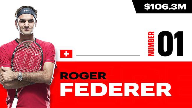 Top 10 cây vợt giàu nhất thế giới năm 2020, Federer vẫn vô đối, US Open 2020, Federer giàu nhất, Roger Federer, Federer, lịch thi đấu US Open, Grand Slam, Djokovic, Nadal