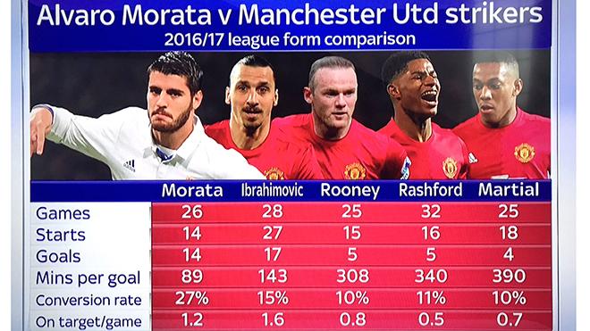 Morata sẽ phù hợp với Man United?