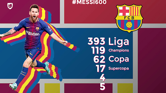 Leo Messi đạt mốc 600 trận cho Barca: Hành trình vĩ đại của thiên tài Argentina