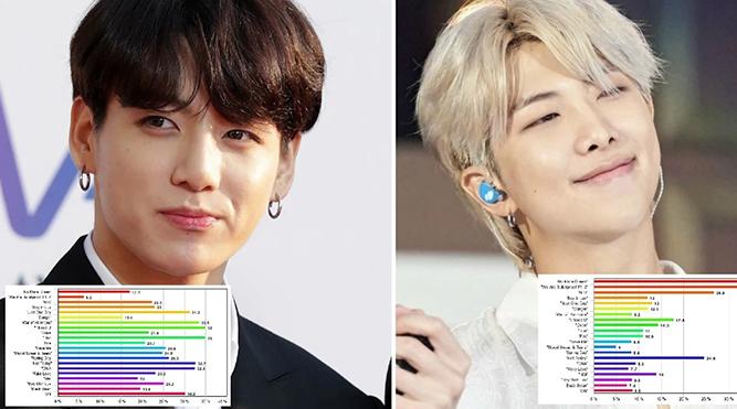 Chia 'line' trong BTS đã thay đổi như thế nào kể từ khi 'debut' đến nay