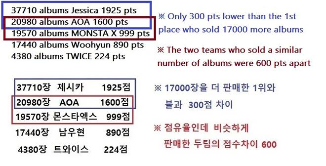 Twice, Twice & bê bối gây rúng động, Mina, Nayeon, Music Bank, JYP Entertainment