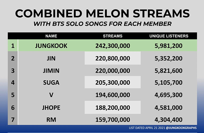 BTS, Jungkook, Jungkook đạt thành tích khủng, V BTS, RM BTS, Jin, J-Hope, Jimin