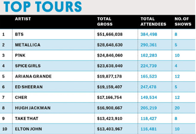 BTS, Speak Yourself, Top Tours, Taylor Swift, Metallica