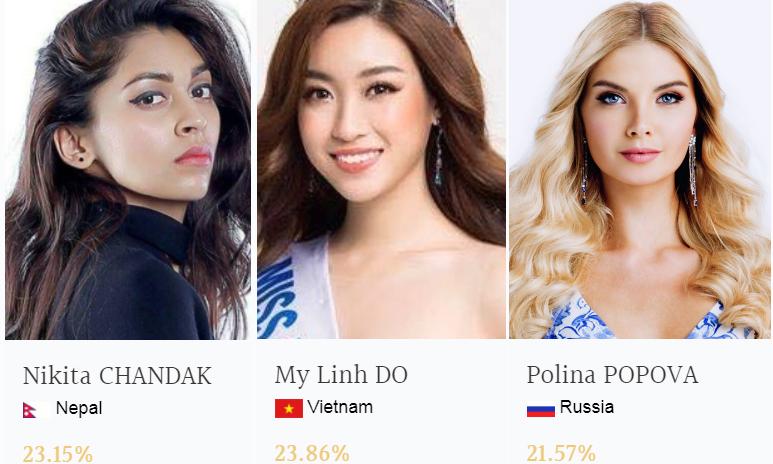 Đỗ Mỹ Linh bất ngờ vươn lên dẫn đầu bảng bình chọn Hoa hậu Thế giới 2017