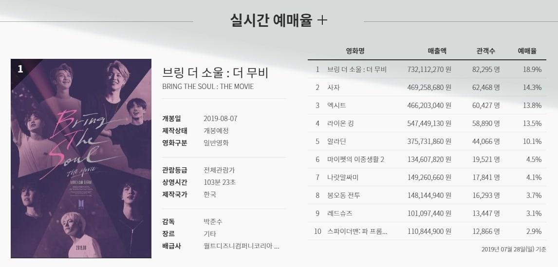 BTS, BTS The movie, BTS Bring the soul, BTS Burn the stage, BTS Love Yourself in Seoul, BTS youtube, phim về BTS, BTS phim điện ảnh, phim điện ảnh về bts, bts