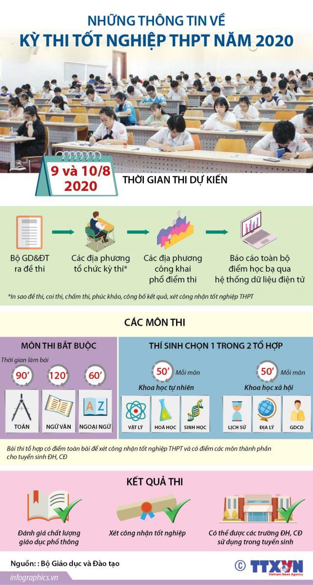 Kỳ thi tốt nghiệp THPT năm 2020 sẽ diễn ra trong hai ngày 9 và 10/8.