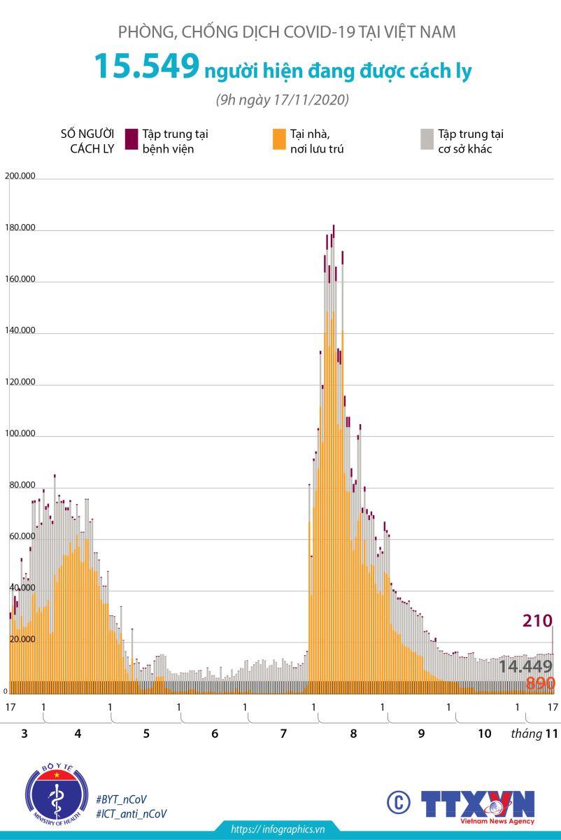 Theo thông tin từ tiểu Ban điều trị - Ban Chỉ đạo Quốc gia phòng, chống dịch COVID-19, tổng số người tiếp xúc gần và nhập cảnh từ vùng dịch đang được theo dõi sức khỏe (cách ly) hiện là 15.549 người.