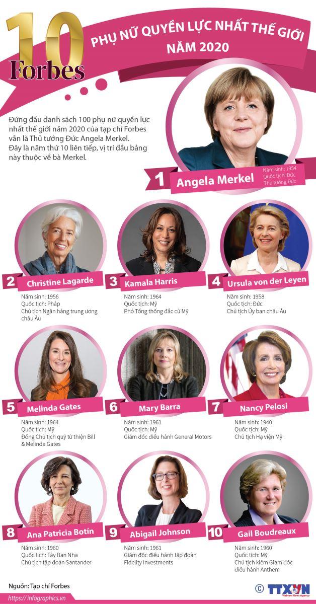 Top 10 người phụ nữ quyền lực nhất năm 2020