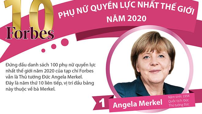 10 phụ nữ quyền lực nhất thế giới năm 2020 là những ai?
