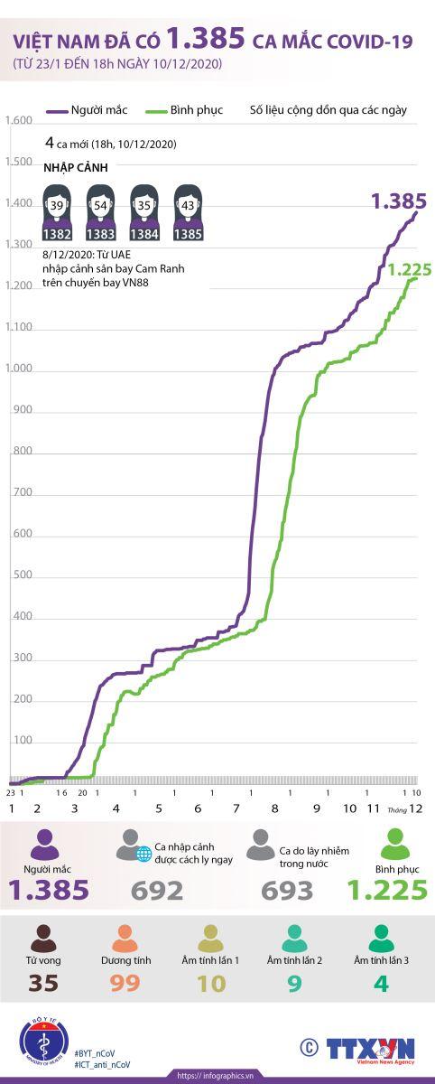 Việt Nam đã có 1.385 ca mắc COVID-19 (từ 23/1 đến 18h ngày 10/12/2020)