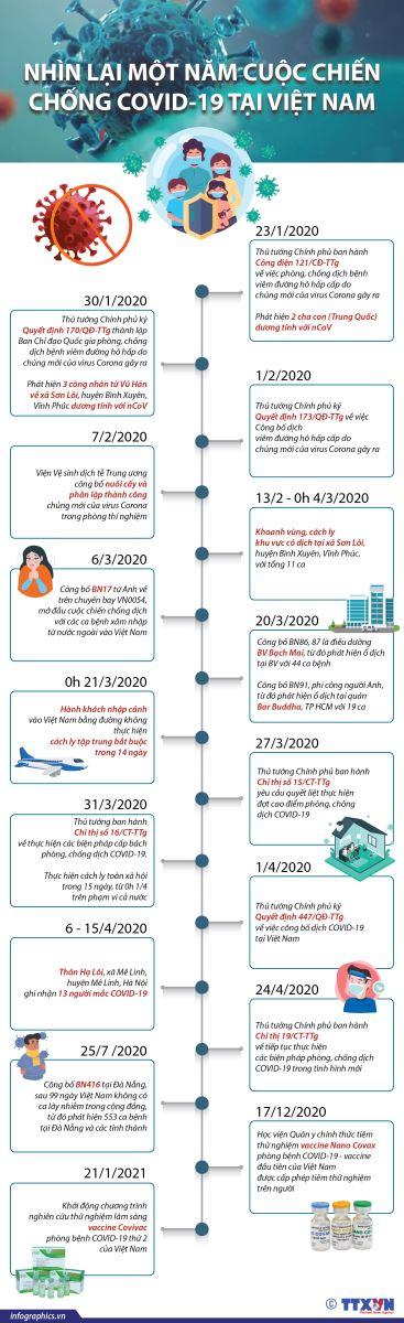 Nhìn lại 1 năm tình hình dịch bệnh Covid-19 diễn ra tại Việt Nam