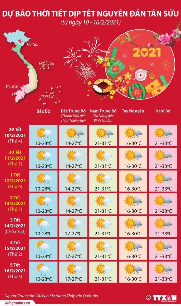 Thời tiết Mùng 3 Tết, Dự báo thời tiết Mùng 3 Tết, Thời tiết hôm nay, Thời tiết, thời tiết hôm nay, dự báo thời tiết hôm nay