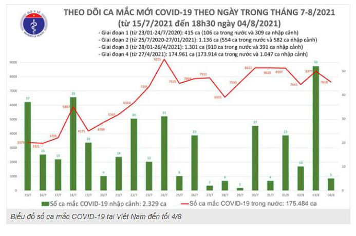 Ca mắc Covid-19, thêm ca mắc Covid-19, Covid-19, thêm 3351 ca mắc Covid-19, bệnh nhân covid-19, số ca mắc covid-19 trong ngày 4/8, số ca mắc covid trong ngày, Covdi-19