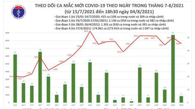 Tối 4/8 thêm 3.351 ca mắc Covid-19, nâng số mắc cả ngày lên 7.623 ca