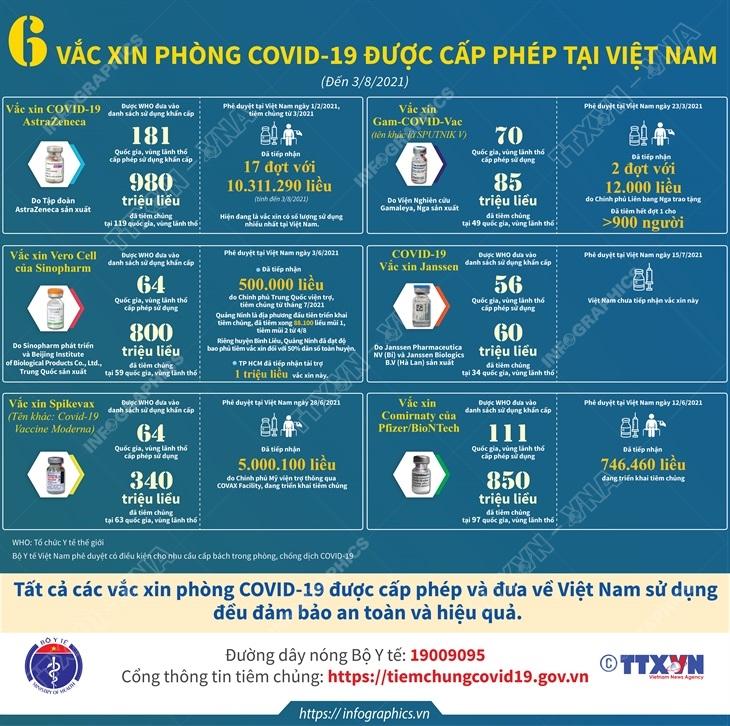 vaccine, vaccine phòng covid-19, 6 vaccine phòng Covid-19 được cấp phép,  6 vaccine phòng Covid-19 được cấp phép tại Việt Nam, vaccine phòng covid-19 tại Việt Nam