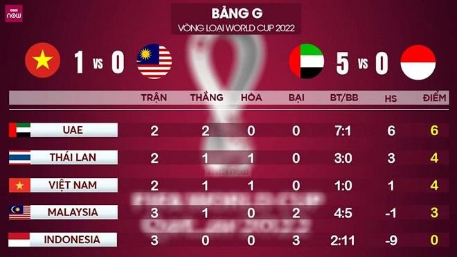 Bảng xếp hàng vòng loại World Cup 2022, Việt Nam 1-0 Malaysia, lịch thi đấu bóng đá Việt Nam, UAE 5-0 Indonesia, Thái Lan, Singapore, bóng đá Việt Nam, đội tuyển Việt Nam
