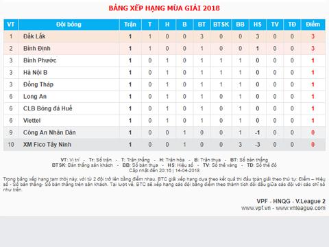 Bảng xếp hạng vòng 1. Ảnh: VPF