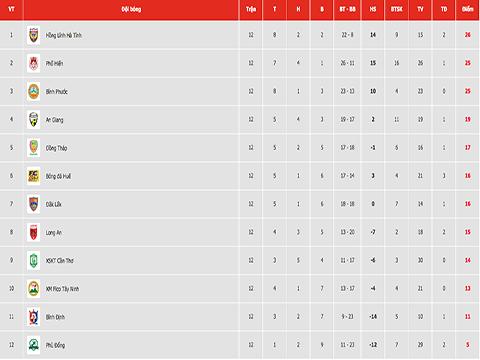Bảng xếp hạng sau vòng 12