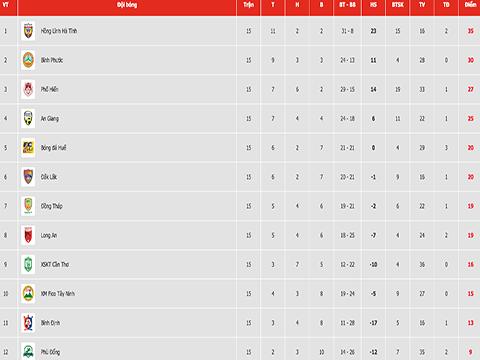 Bảng xếp hạng sau vòng 15. Ảnh: VPF