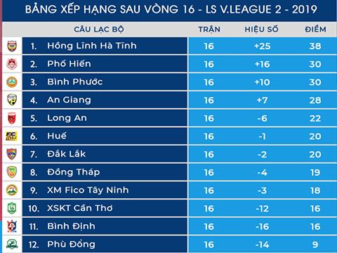 Bảng xếp hạng sau vòng 16