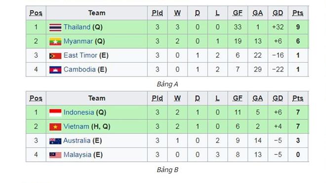 BXH sau vòng bảng AFF Futsal HDBank Championship 2019