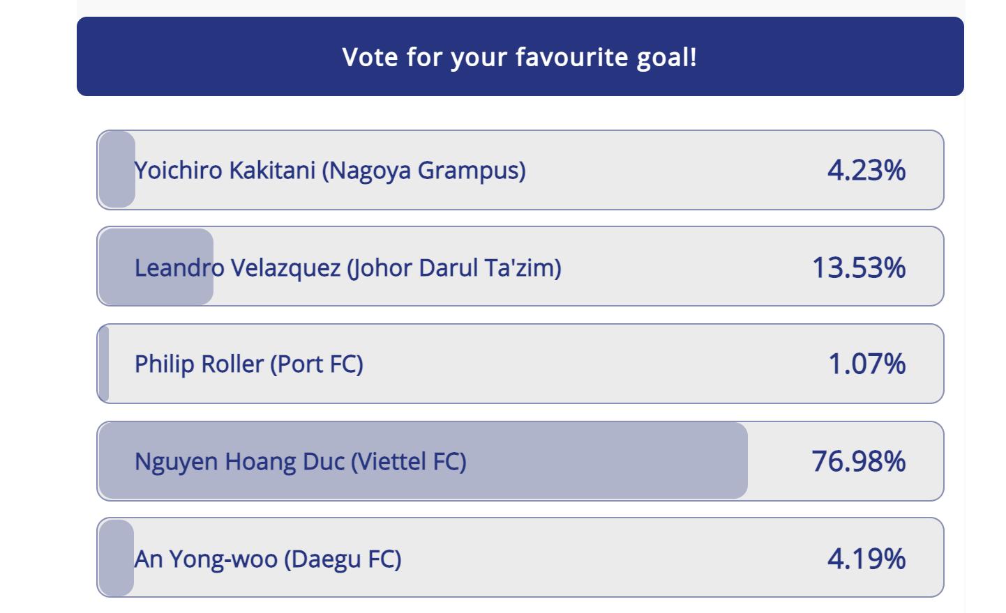 Số liệu thống kê lượng bầu chọn bàn thắng đẹp vòng 2 AFC Champions League 2021 khu vực Đông Á