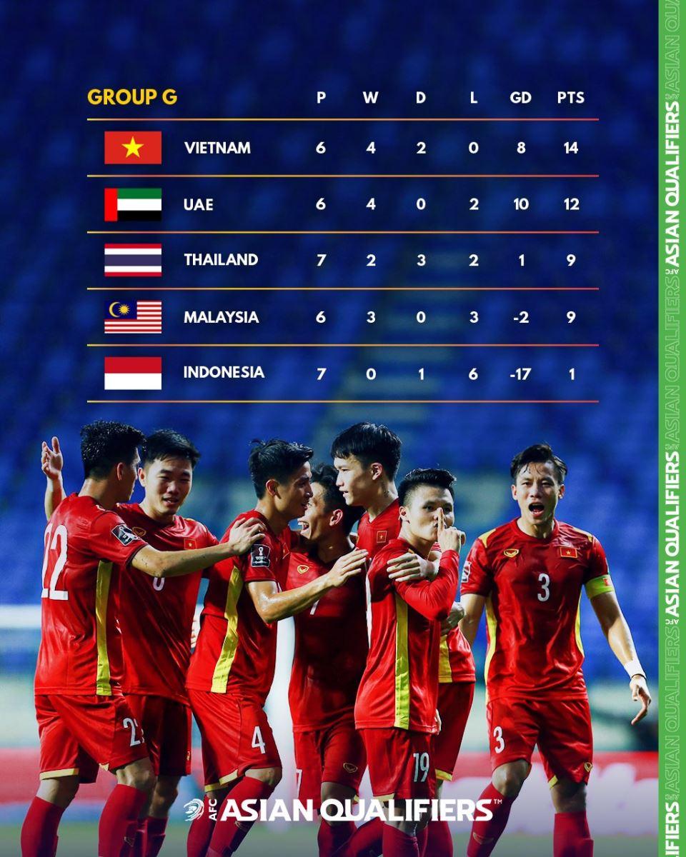 Liên đoàn bóng đá Thái Lan, Nishino, bóng đá, tin bóng đá, bóng đá Việt Nam, bóng đá hôm nay, đội tuyển Việt Nam, vòng loại World Cup 2022, bảng G vòng loại World Cup 2022