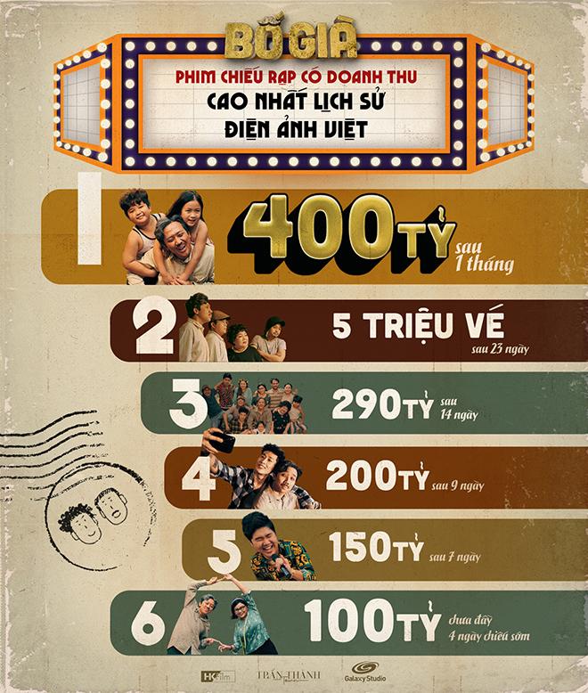 Bố già, Phim Bố già, Doanh thu phim Bố già, Bố già thu 400 tỷ, Trấn Thành, Bố già Trấn Thành, doanh thu, phim Việt, phim mới, phim rạp