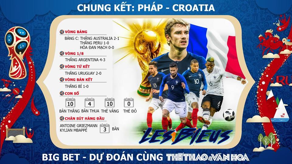 Dự đoán bóng đá. Kèo Pháp vs Croatia. Soi kèo Pháp vs Croatia. Trực tiếp VTV6