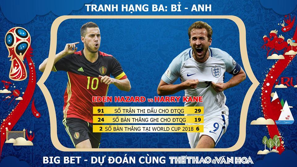 Dự đoán Anh vs Bỉ, Dự đoán Bỉ vs Anh, Dự đoán Anh Bỉ, dự đoán Bỉ Anh, dự đoán bóng đá, dự đoán tranh hạng Ba, dự đoán World Cup 2018