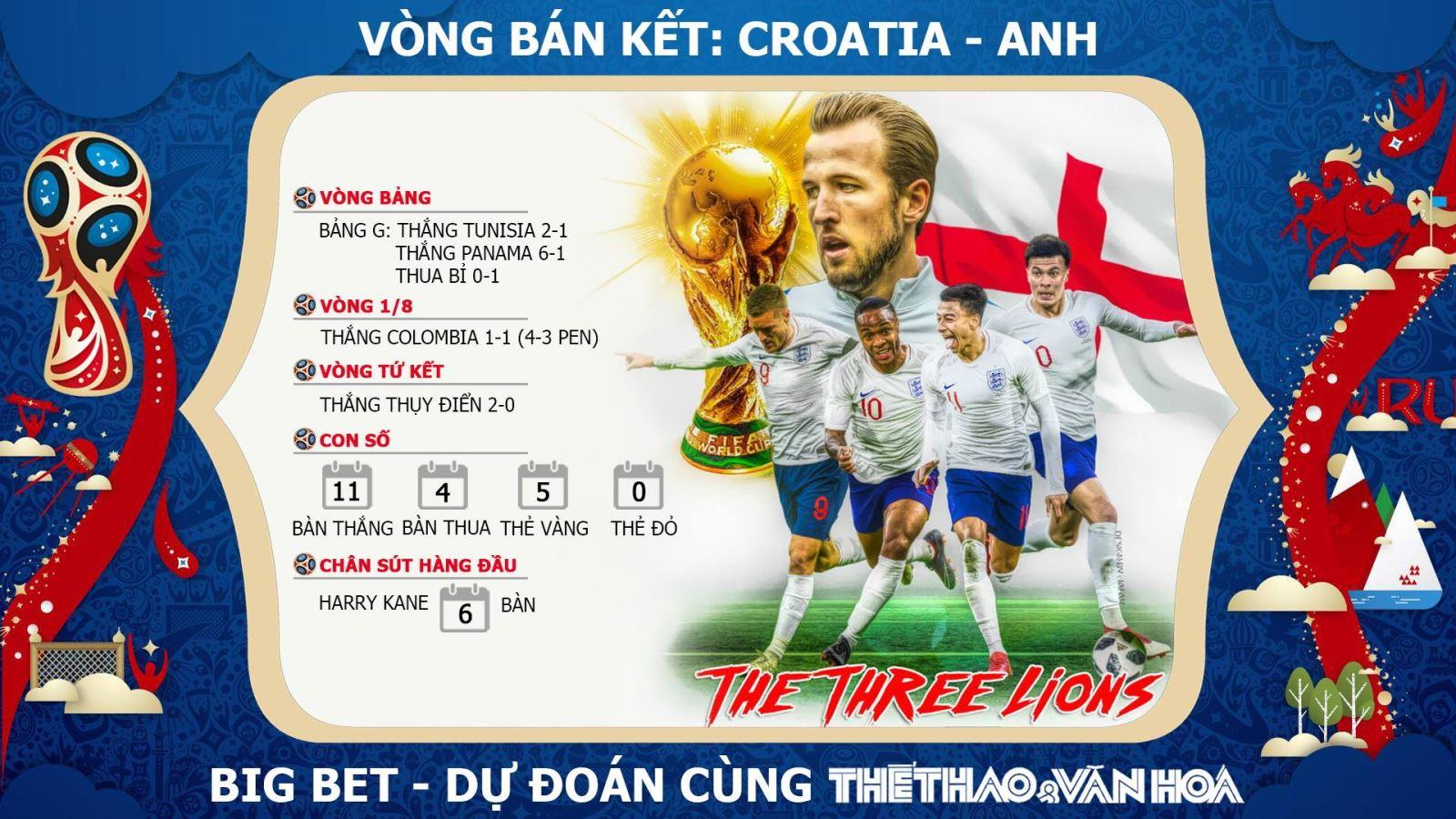 Soi kèo bán kết World Cup 2018: Croatia - Anh (1h00 ngày 12/7, trực tiếp VTV3 & VTV3 HD)