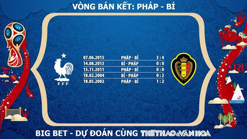 Phong độ Pháp. Phong độ Bỉ. Đối đầu Pháp vs Bỉ. Thành tích đối đầu Pháp vs Bỉ