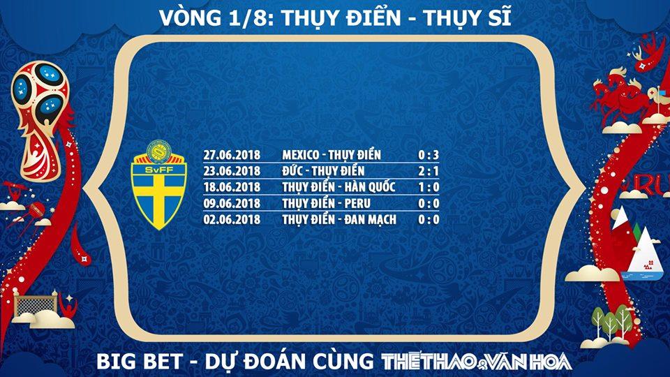 Kèo bóng đá, kèo World Cup 2018 hôm nay, kèo vòng 1/8, soi kèo Thuỵ Điển vs Thuỵ Sỹ, chọn kèo Thuỵ Điển, nhận định Thuỵ Điển vs Thuỵ Sỹ, dự đoán Thuỵ Điển vs Thuỵ Sỹ, VTV6, VTV6 trực tiếp, trực tiếp VTV6