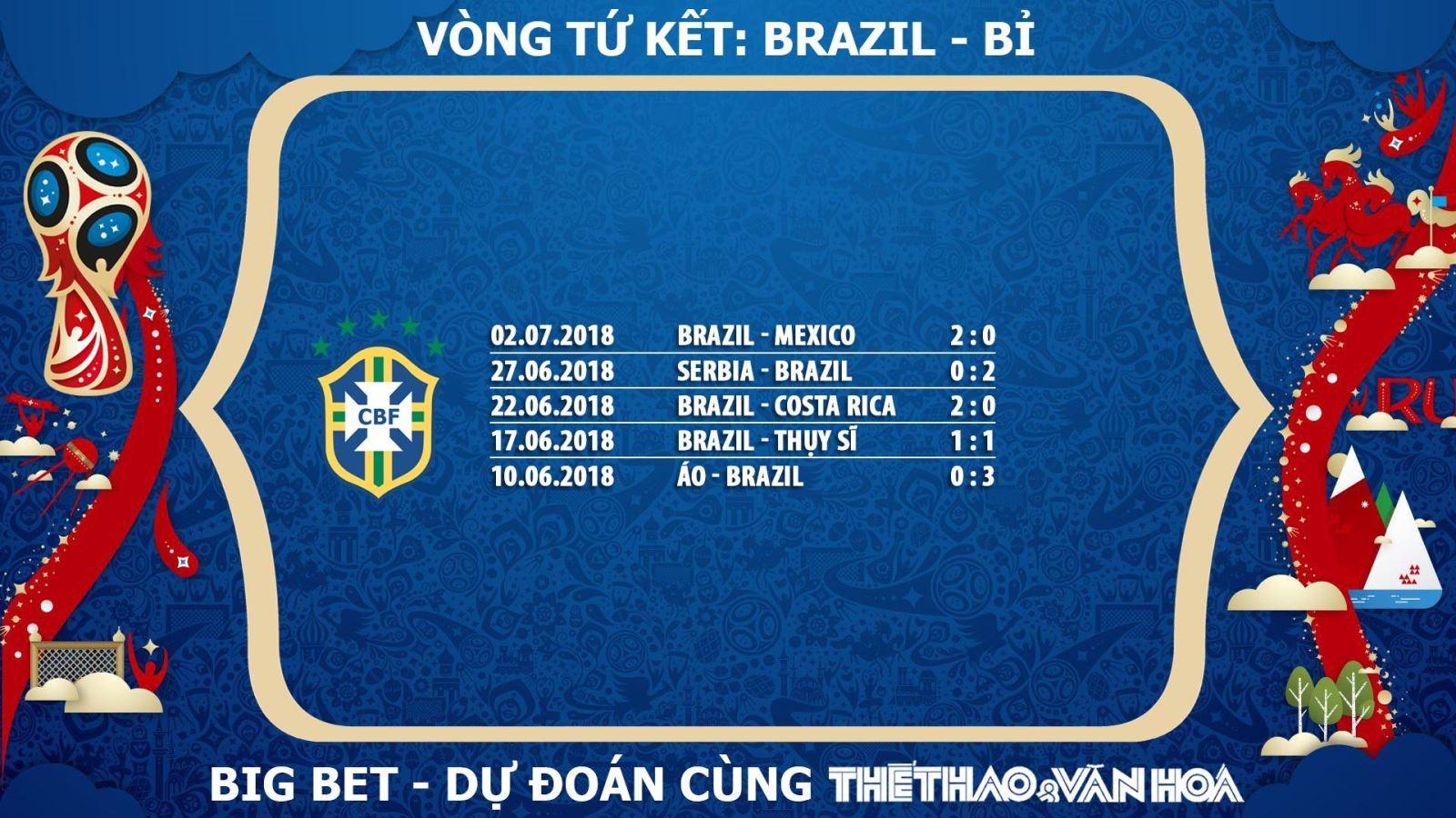 Dự đoán Brazil, nhận định Brazil, soi kèo Brazil, chọn kèo Brazil, tỉ lệ cá cược Brazil, chọn cửa Brazil, trực tiếp Brazil, xem trực tiếp Brazil, phong độ của Brazil, Brazil lọt vào Tứ kết, Brazil lọt vào Bán kết World Cup 2018
