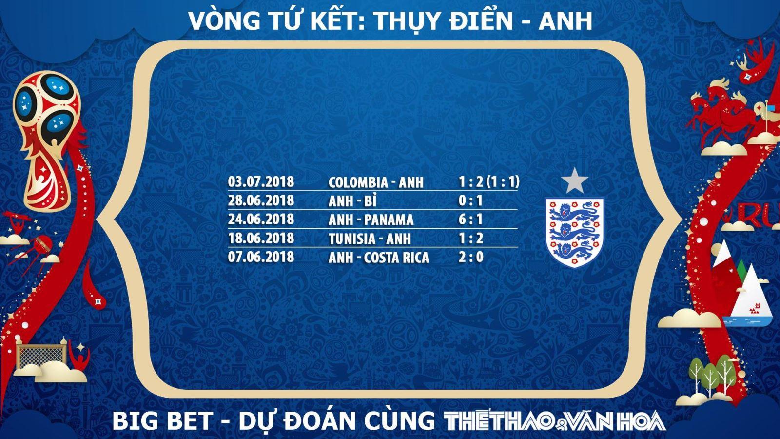 Dự đoán Anh, nhận định Anh, soi kèo Anh, chọn kèo Anh, tỉ lệ cá cược Anh, chọn cửa Anh, trực tiếp Anh, xem trực tiếp Anh, phong độ của Anh, Anh lọt vào Tứ kết, Anh lọt vào Bán kết World Cup 2018