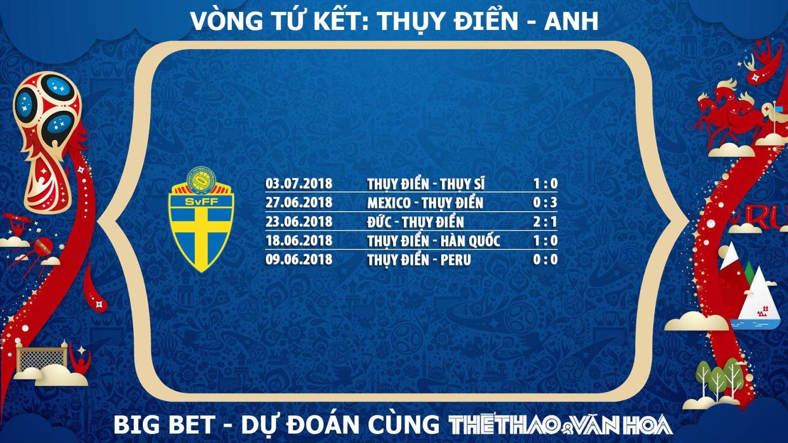 Dự đoán Thuỵ Điển, nhận định Thuỵ Điển, soi kèo Thuỵ Điển, chọn kèo Thuỵ Điển, tỉ lệ cá cược Thuỵ Điển, chọn cửa Thuỵ Điển, trực tiếp Thuỵ Điển, xem trực tiếp Thuỵ Điển, phong độ của Thuỵ Điển, Thuỵ Điển lọt vào Tứ kết, Thuỵ Điển lọt vào Bán kết World Cup 2018