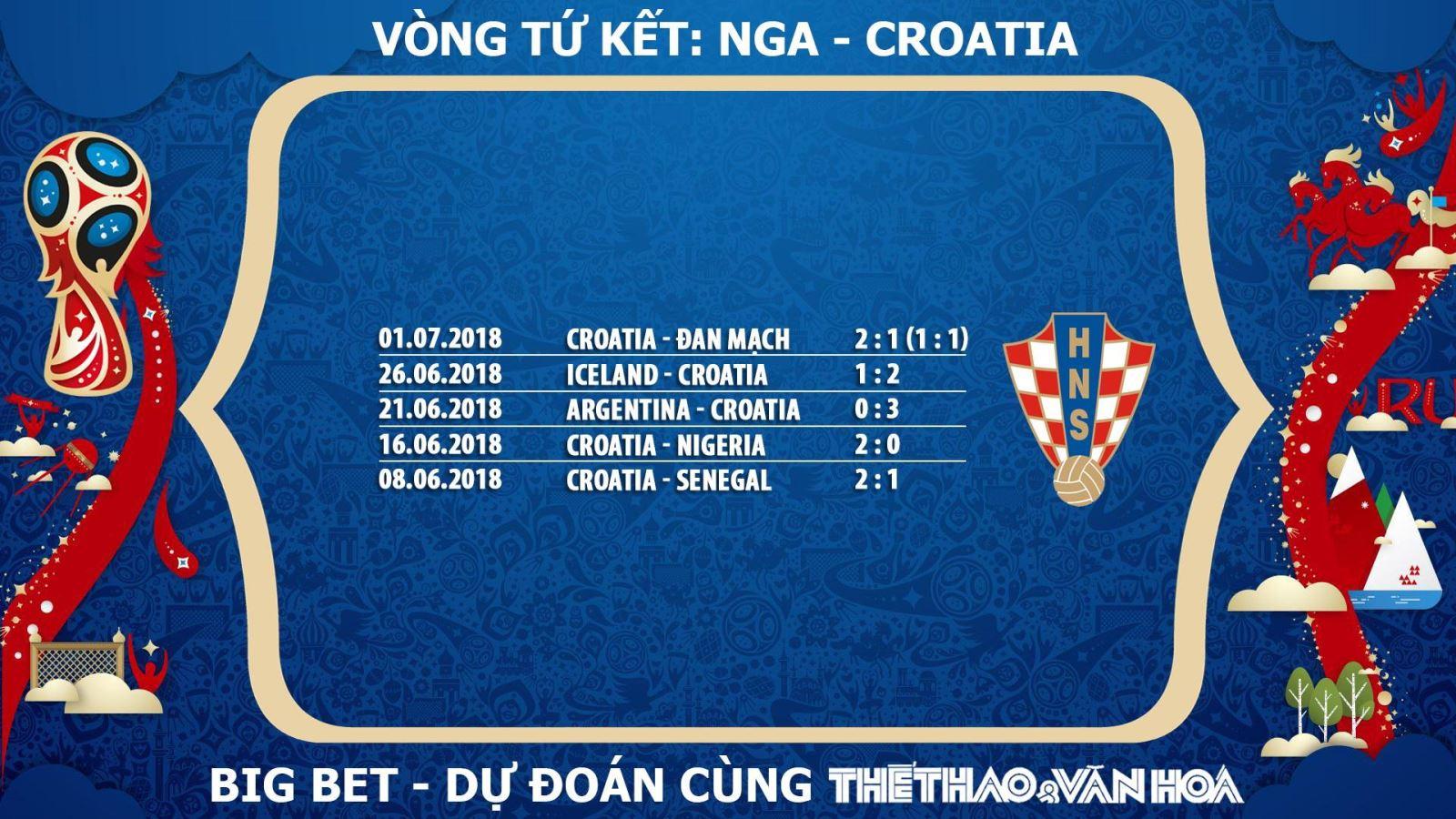Dự đoán Croatia, nhận định Croatia, soi kèo Croatia, chọn kèo Croatia, tỉ lệ cá cược Croatia, chọn cửa Croatia, trực tiếp Croatia, xem trực tiếp Croatia, phong độ của Croatia, Croatia lọt vào Tứ kết, Croatia lọt vào Bán kết World Cup 2018