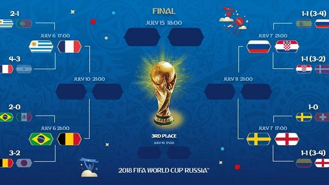 4 cặp đấu và lịch thi đấu Tứ kết World Cup 2018