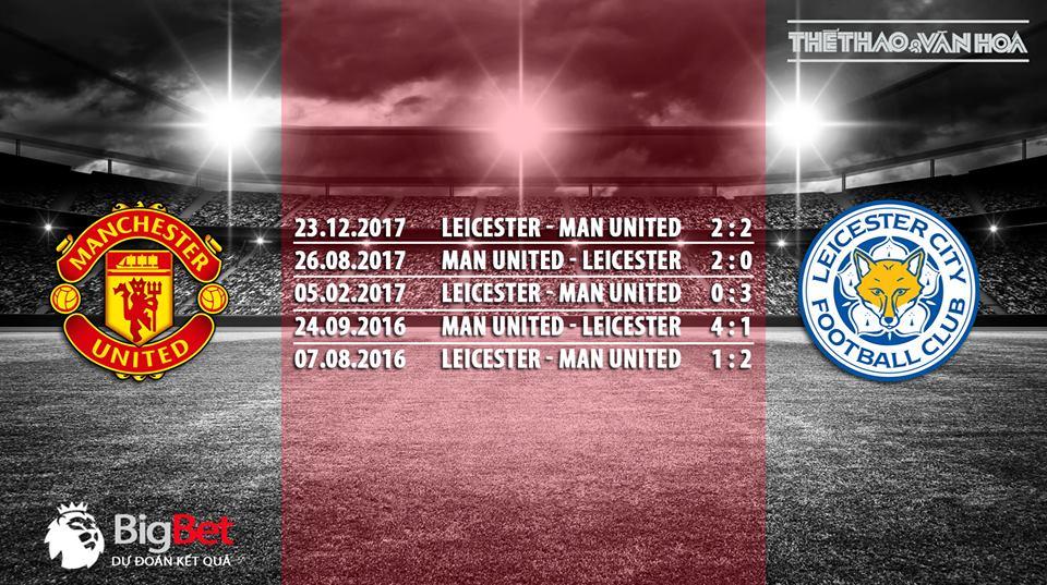 Soi kèo Manchester United vs Leicester (2h00 ngày 11/8) - Vòng 1 giải Ngoại hạng Anh